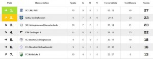 Tabelle Spieltag 11