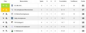 Tabelle Spieltag 8