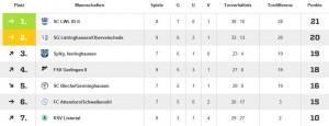 Tabelle Spieltag 9