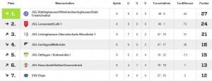 Tabelle C-Jugend