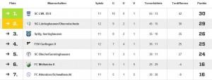 Tabelle Spieltag 13