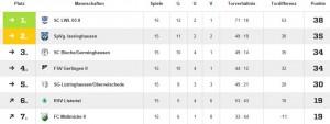 Tabelle Spieltag 17